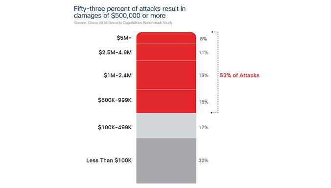En 2017, 20% des cyberattaques ont coûté plus de 2M€ aux entreprises