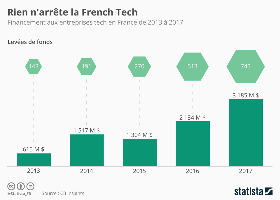 La French Tech a le vent en poupe !