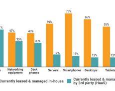Seuls 24 % des entreprises ont adopté le hardware as a service