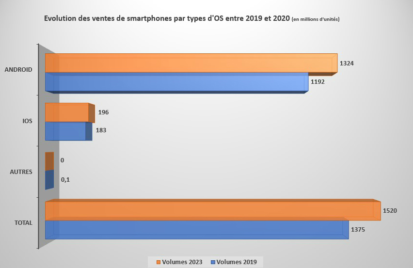Encore une année de recul en vue pour le marché des smartphones